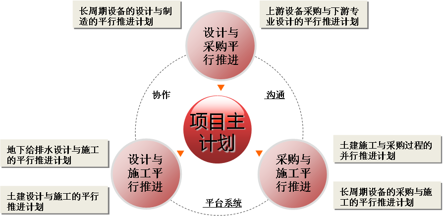 惠生工程技术服务有限公司--面向国际化,打造上市公司企业级项目管理平台